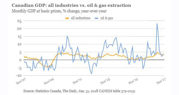 Energy extraction has noticeable impact on Canada's GDP